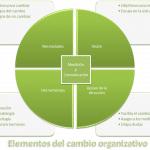Elementos del cambio organizativo
