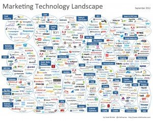 Panorama de la tecnología de marketing, 2012. Por Scott Brinker.