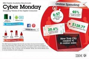 Tendencias en el comercio electrónico en el Cyber Monday y el Black Friday 2013, por IBM