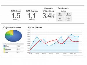 Ejemplo de cuadro de mando de nuestra actividad en medios sociales y el SIM Score