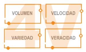Las 4V del Big Data: volumen, variedad, velocidad y veracidad