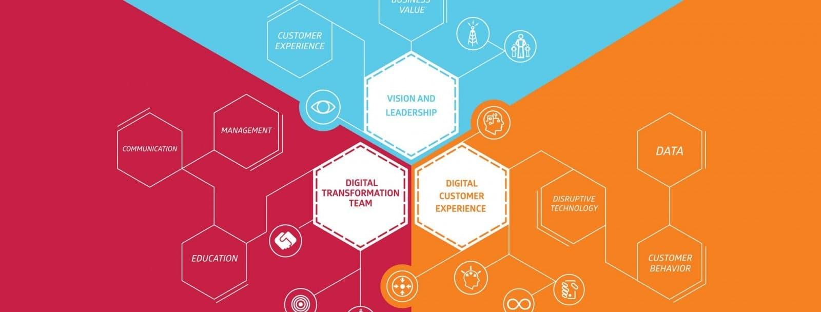 El 89% de las empresas se centra en customer experience… ¿y el otro 11%?