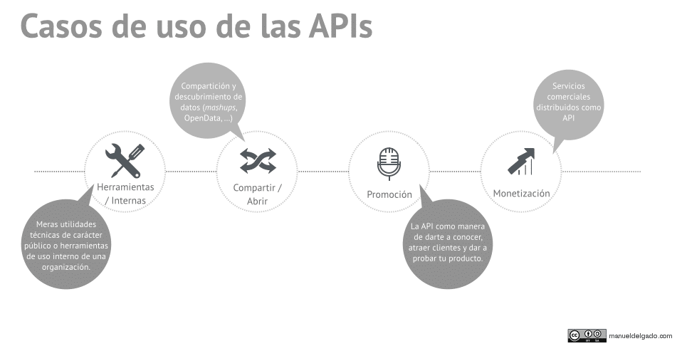 Casos de uso de las APIs