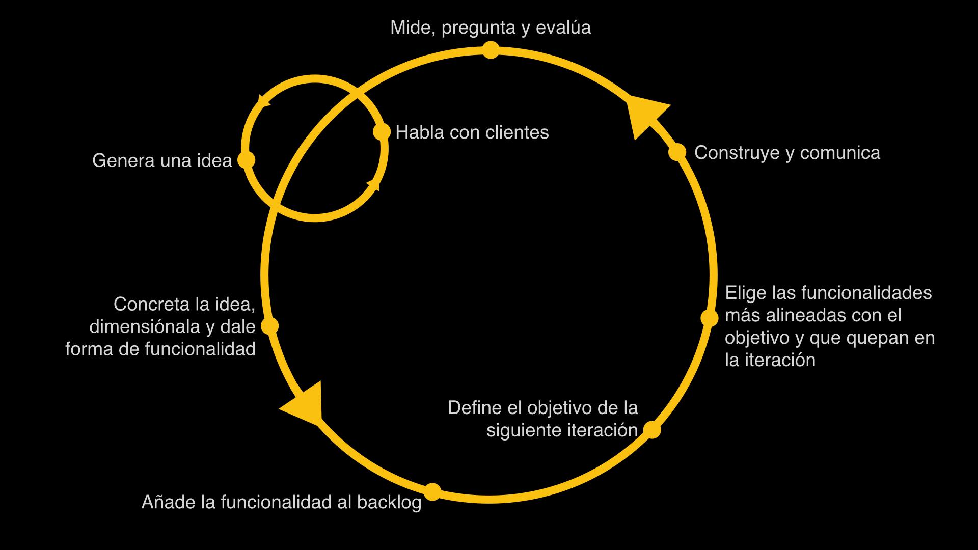 Cómo priorizar tareas para crear un MVP de la forma más eficaz