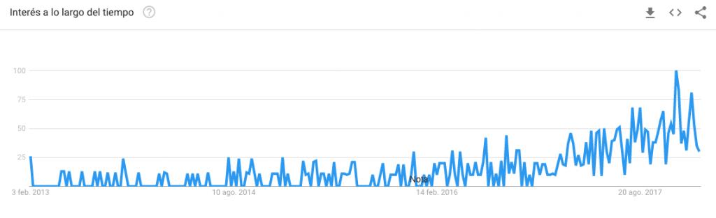 """Evolución de """"Customer Data Platform"""" en Google Trends en los últimos años"""