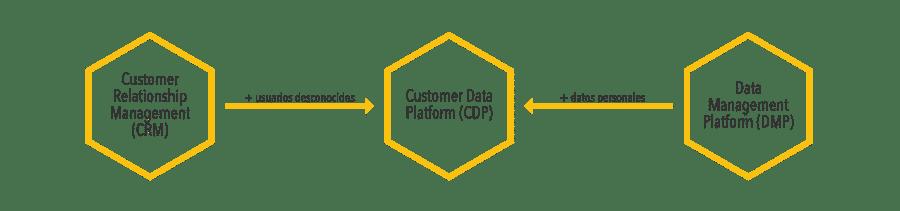 CDP es un híbrido entre CRM y DMP