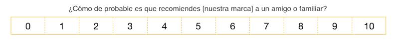 Típica encuesta de Net Promoter Score (NPS)