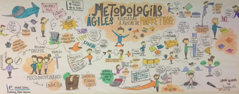"""Visual Recording"" del taller sobre agilismo aplicado al marketing organizado por IE Business School"