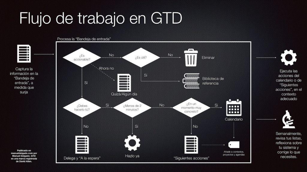 Flujo de trabajo en el sistema GTD de productividad personal